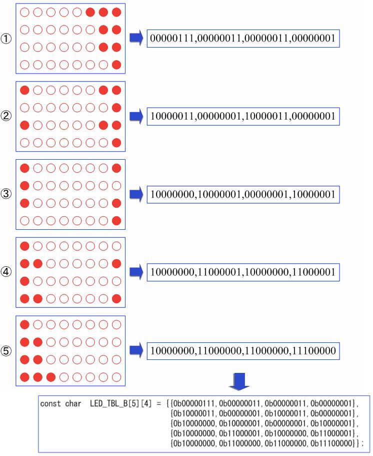 残量表示パターンのデータ化