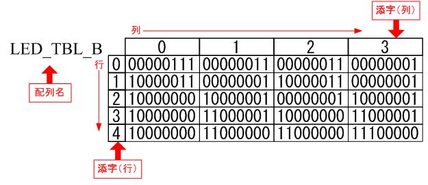 パターンデータの配列