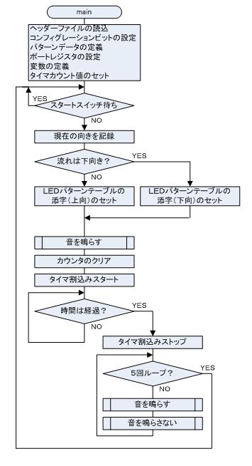 電子砂時計 流れ図1