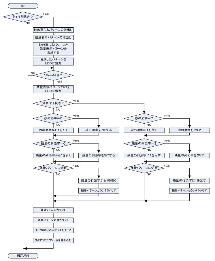 電子砂時計 流れ図2